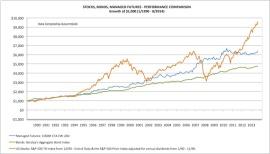 stock bond futures growth