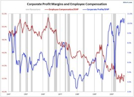 compensation vs profits