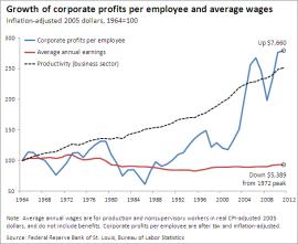 wage vs stock market