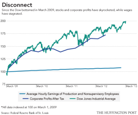 dow profits vs wages